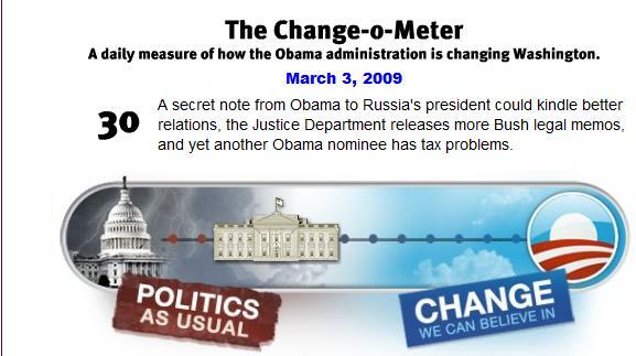 Cambiometro de Obama